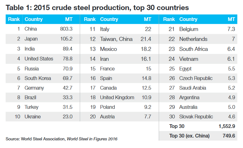 steel-overcapacity-table