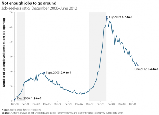 job_seekers_to_openings_june_2012