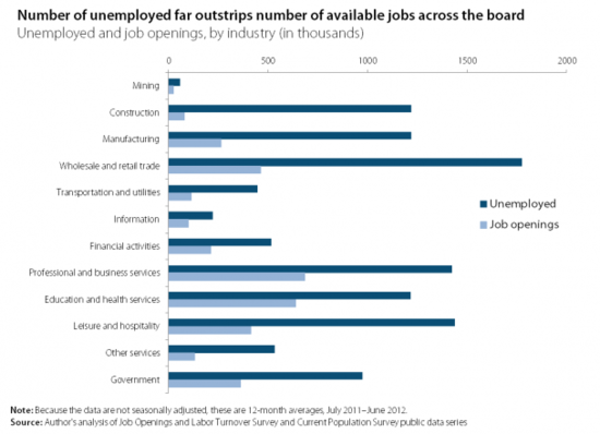 unemployed_and_job_openings_by_industry