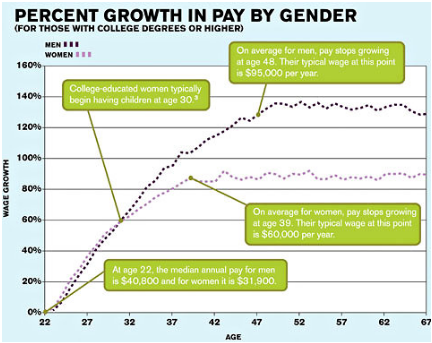 womenwagechart